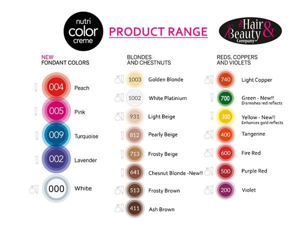 Nutri Color Range Chart